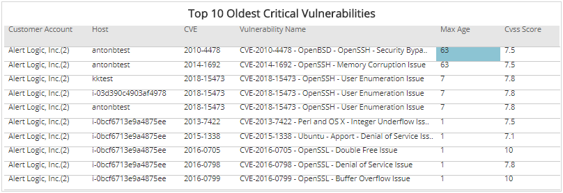 Vulnerability Summary   Alert Logic